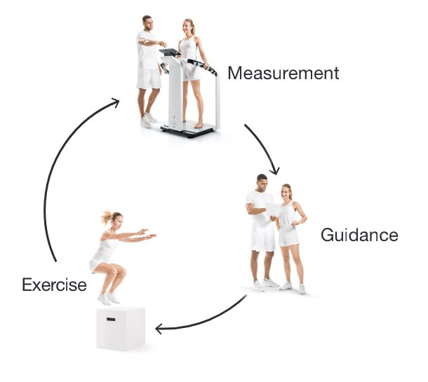 Measurement - Guidance - Exercise