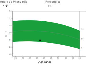 Phase angle  – measure cell quality
